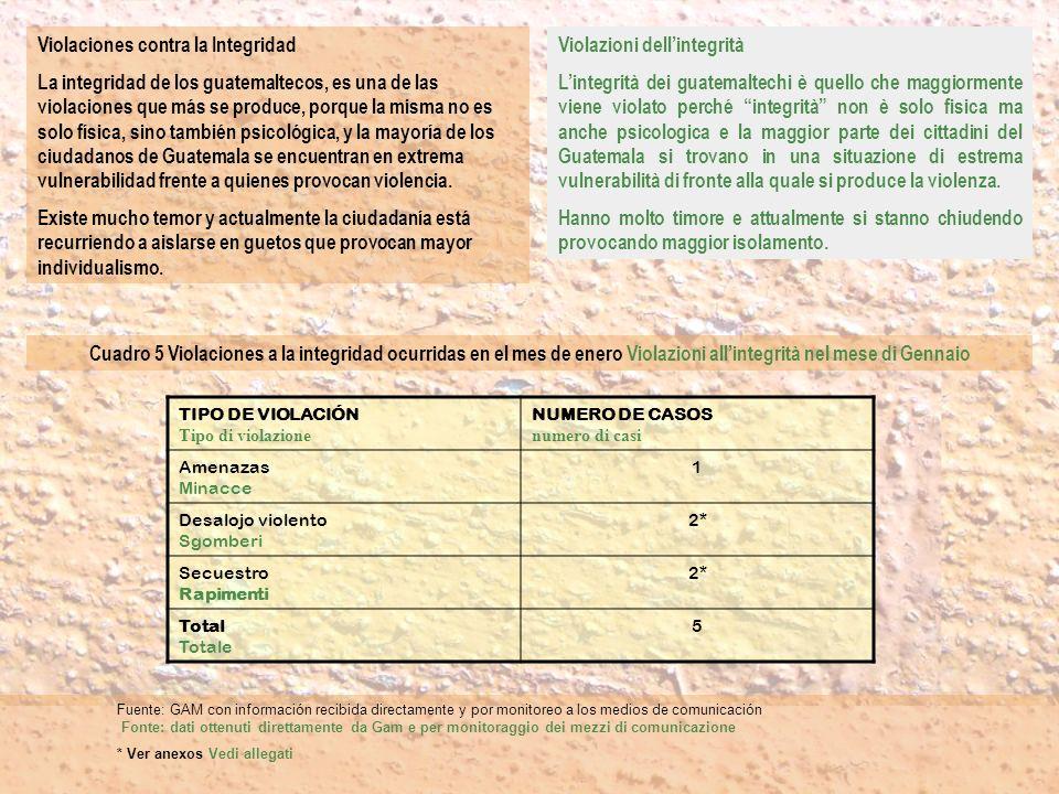 Violaciones contra la Integridad La integridad de los guatemaltecos, es una de las violaciones que más se produce, porque la misma no es solo física,