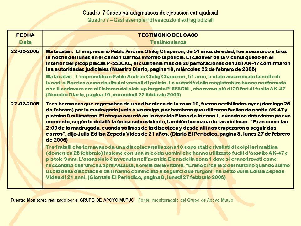 Cuadro 7 Casos paradigmáticos de ejecución extrajudicial Quadro 7 – Casi esemplari di esecuzioni extragiudiziali FECHA Data TESTIMONIO DEL CASO Testim