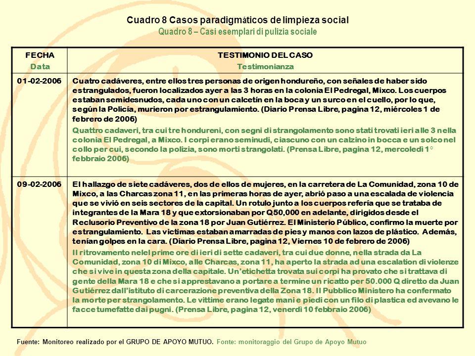 Cuadro 8 Casos paradigm á ticos de limpieza social Quadro 8 – Casi esemplari di pulizia sociale FECHA Data TESTIMONIO DEL CASO Testimonianza 01-02-200