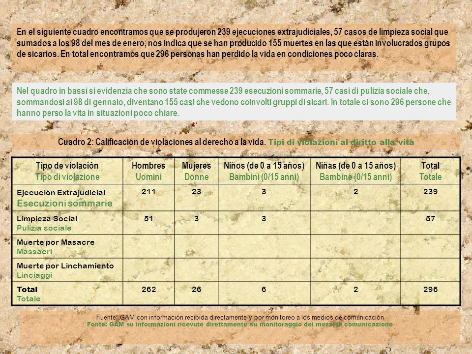 Cuadro 7 Casos paradigmáticos de ejecución extrajudicial Quadro 7 – Casi esemplari di esecuzioni extragiudiziali FECHA Data TESTIMONIO DEL CASO Testimonianza 22-02-2006Malacatán.