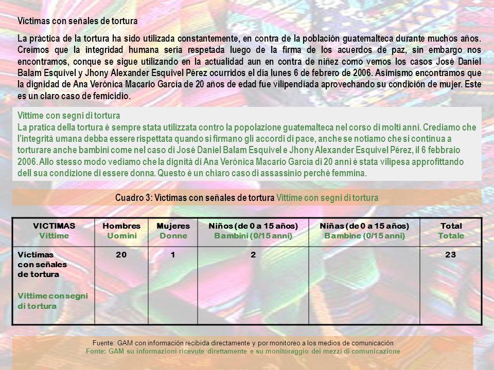 Cuadro 11 Casos paradigmáticos de desalojo violento – Casi esemplari di sgombero violento FECHA Data TESTIMONIO DEL CASO Testimonianza 02-02 2006 Alrededor de 150 personas, integrantes de 25 familias que vivían en covachas en terrenos de la empresa Ferrocarriles de Guatemala (Fegua), en jurisdicción de la cabecera departamental de Escuintla, fueron desalojadas ayer (miércoles 1 de febrero) por un contingente de la Policía Nacional Civil.