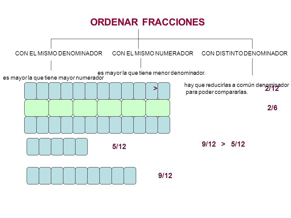ORDENAR FRACCIONES CON EL MISMO DENOMINADORCON EL MISMO NUMERADORCON DISTINTO DENOMINADOR 5/12 9/12 9/12>5/12 es mayor la que tiene mayor numerador 9/