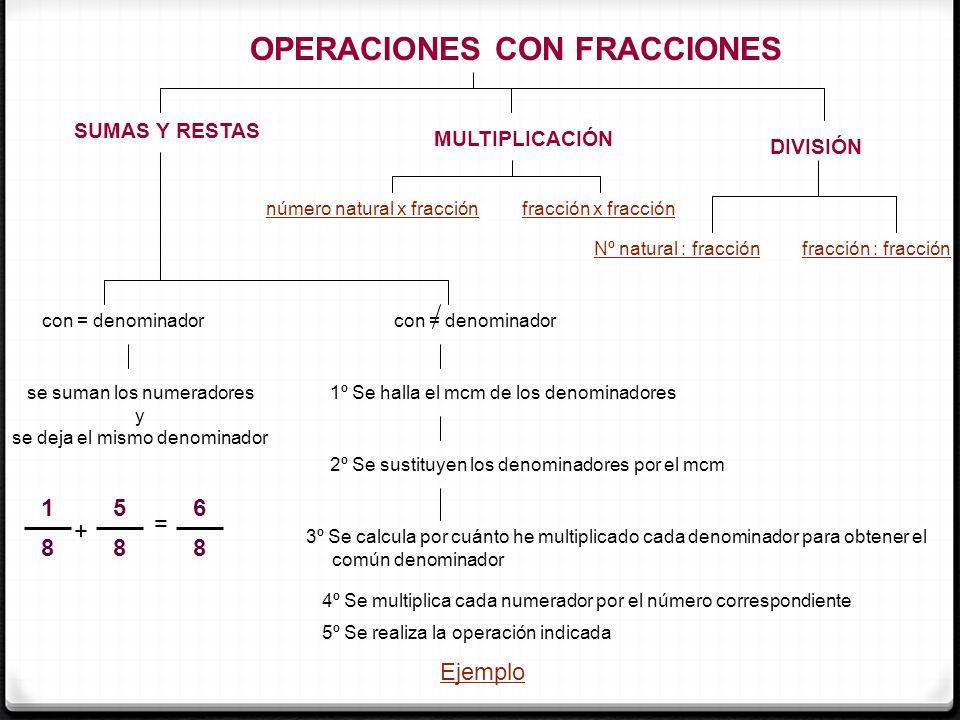 OPERACIONES CON FRACCIONES SUMAS Y RESTAS con = denominador con = denominador se suman los numeradores y se deja el mismo denominador 1º Se halla el m