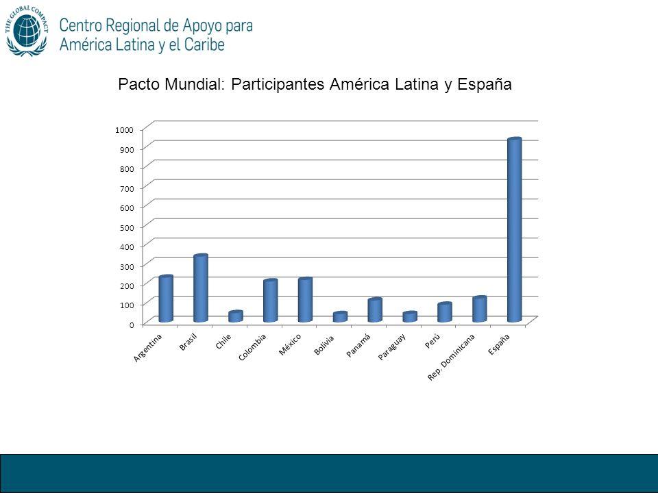 Pacto Mundial: Participantes América Latina y España