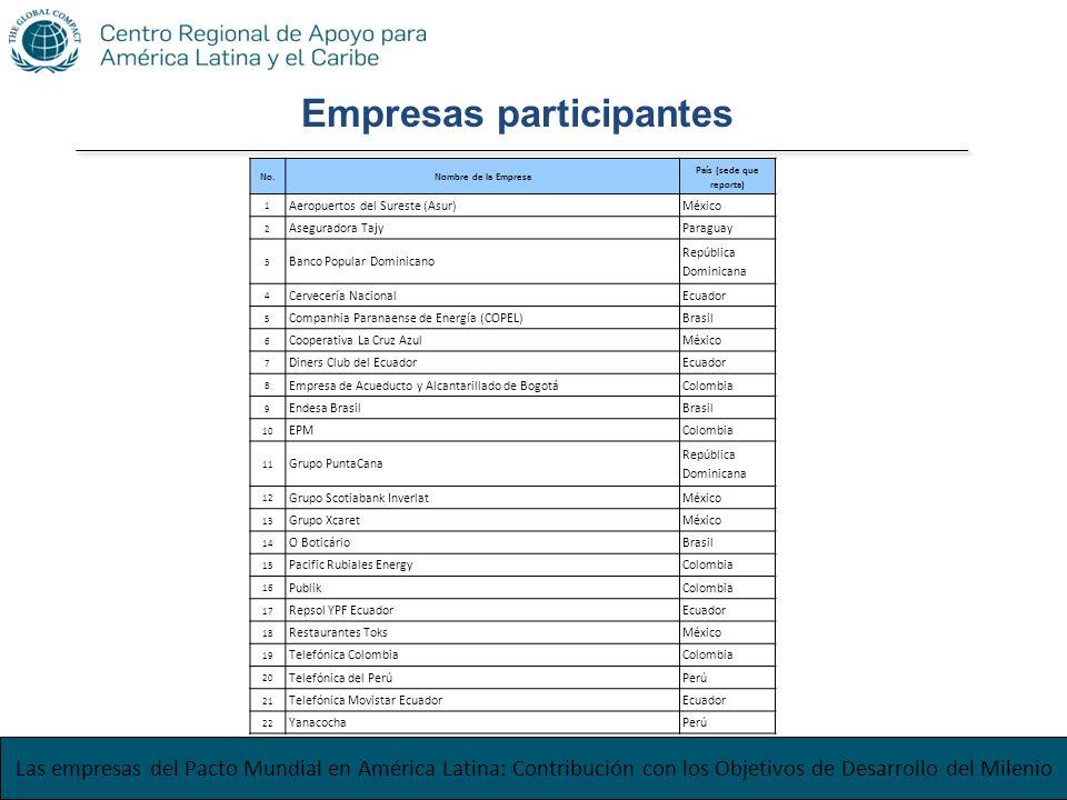 Las empresas del Pacto Mundial en América Latina: Contribución con los Objetivos de Desarrollo del Milenio Empresas participantes No.Nombre de la Empr