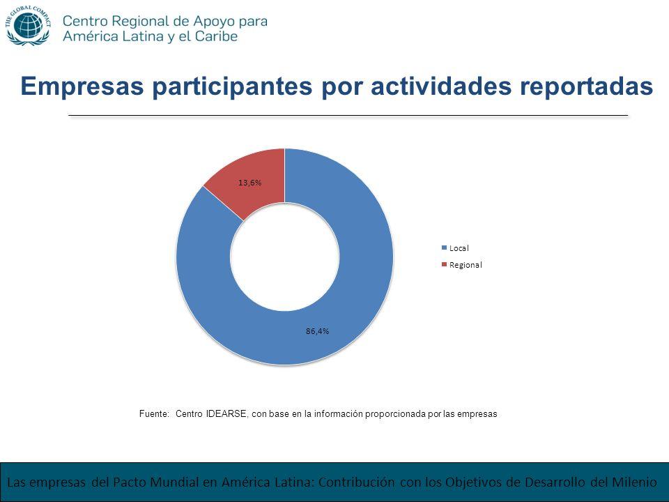 Las empresas del Pacto Mundial en América Latina: Contribución con los Objetivos de Desarrollo del Milenio Empresas participantes por actividades repo