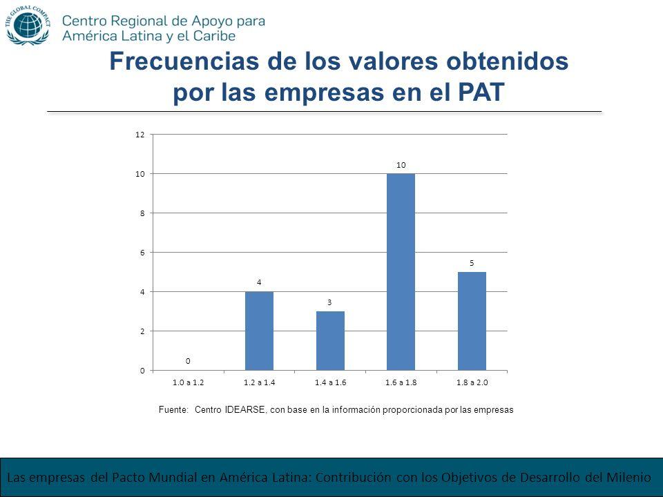 Las empresas del Pacto Mundial en América Latina: Contribución con los Objetivos de Desarrollo del Milenio Frecuencias de los valores obtenidos por la