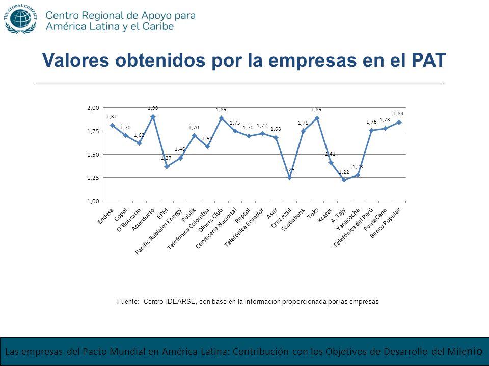 Las empresas del Pacto Mundial en América Latina: Contribución con los Objetivos de Desarrollo del Mile nio Valores obtenidos por la empresas en el PA