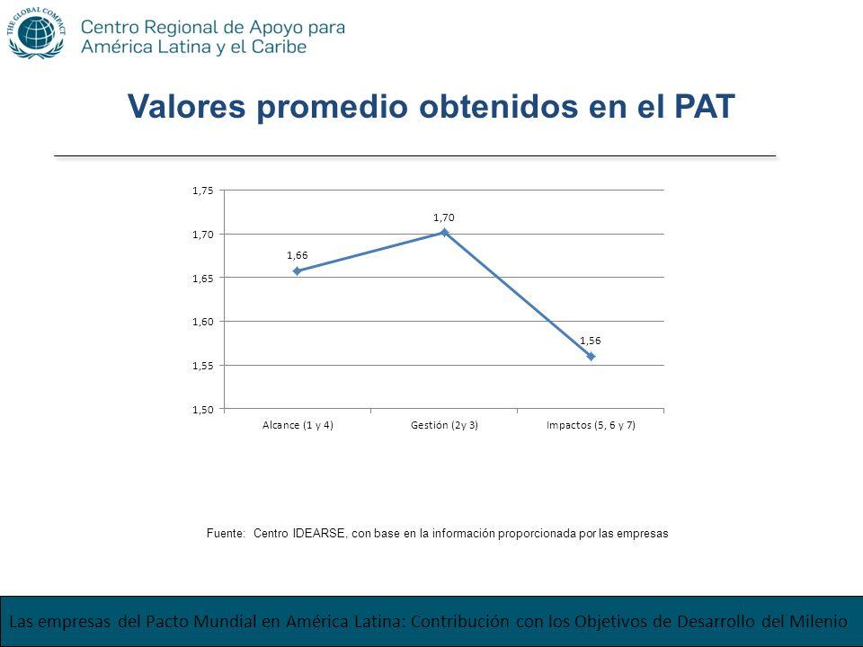 Las empresas del Pacto Mundial en América Latina: Contribución con los Objetivos de Desarrollo del Milenio Fuente: Centro IDEARSE, con base en la info