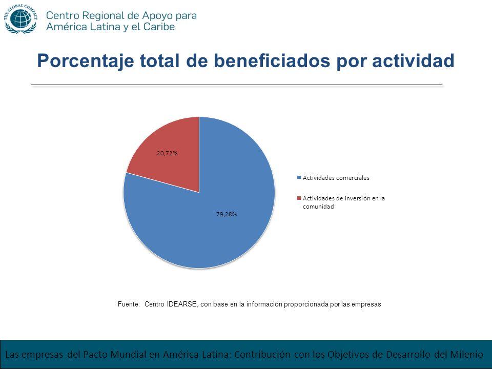 Porcentaje total de beneficiados por actividad Las empresas del Pacto Mundial en América Latina: Contribución con los Objetivos de Desarrollo del Mile