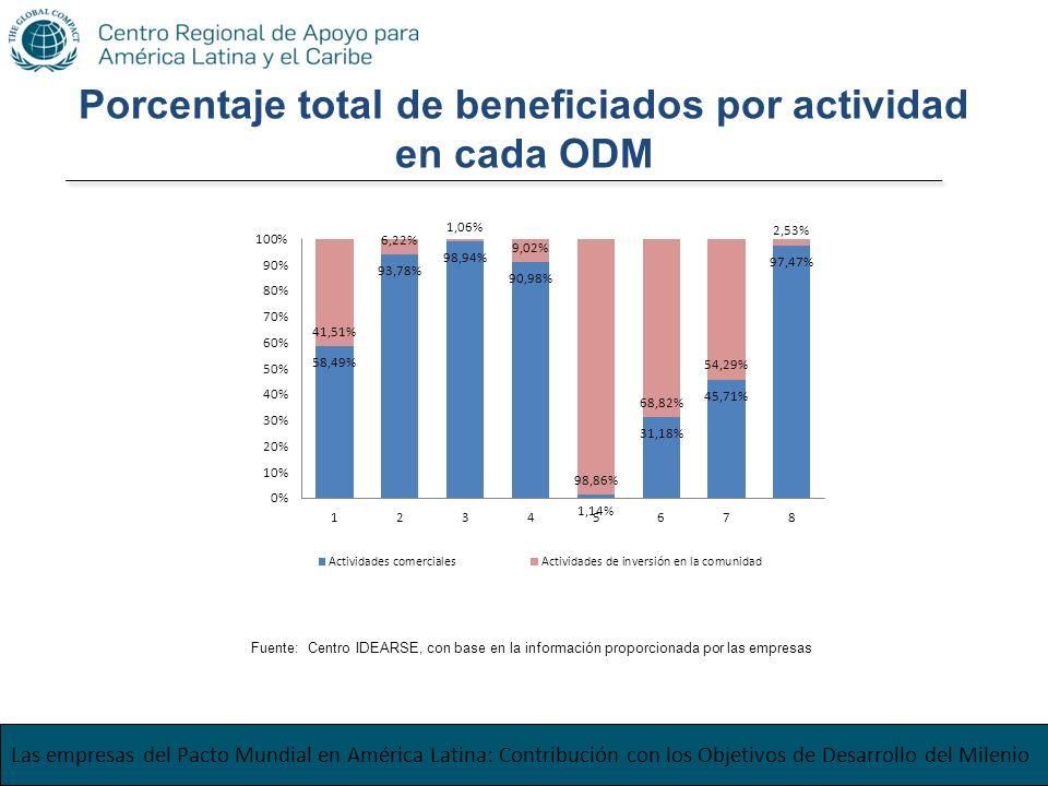 Porcentaje total de beneficiados por actividad en cada ODM Las empresas del Pacto Mundial en América Latina: Contribución con los Objetivos de Desarro