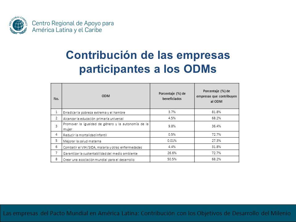 Las empresas del Pacto Mundial en América Latina: Contribución con los Objetivos de Desarrollo del Milenio No. ODM Porcentaje (%) de beneficiados Porc
