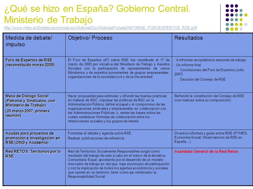 ¿Qué se hizo en España? Gobierno Central. Ministerio de Trabajo http://www.mtas.es/Empleo/economia-soc/NoticiasDoc/NoticiasPortada/INFORME_FOROEXPERTO