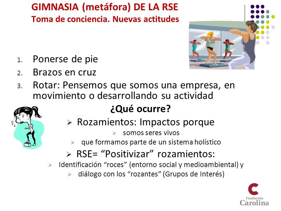1.Nuevas actitudes cotidianas y estructurales ¿Qué es ser un RES.