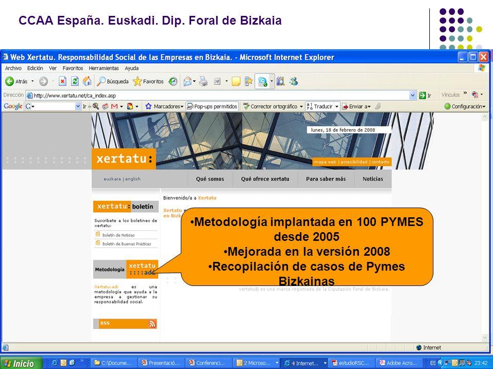 CCAA España. Euskadi. Dip. Foral de Bizkaia Metodología implantada en 100 PYMES desde 2005 Mejorada en la versión 2008 Recopilación de casos de Pymes