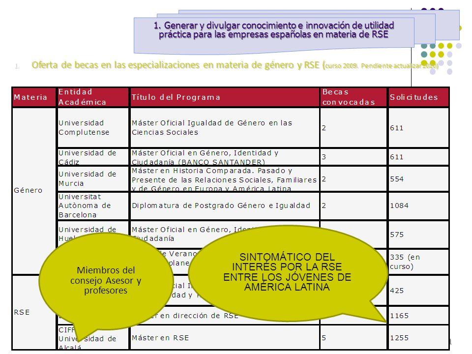 1. Oferta de becas en las especializaciones en materia de género y RSE ( curso 2009. Pendiente actualizar 2010) SINTOMÁTICO DEL INTERÉS POR LA RSE ENT