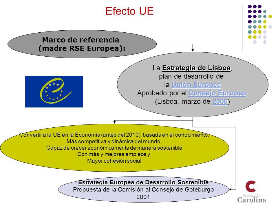 Libro Verde sobre la RSE Fomentar un marcoFomentar un marco europeo para la RSE 2001 La aplicación de la RSE Ayuda a alcanzar este objetivo de desarrollo ¿Cómo (marco referencia RSe Europea)?: Definición RSE y Aspectos Contemplar en su alcance.
