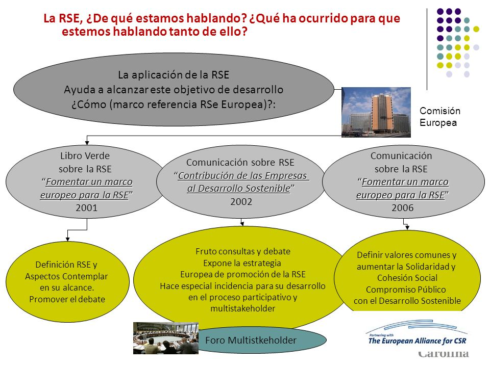 Libro Verde sobre la RSE Fomentar un marcoFomentar un marco europeo para la RSE 2001 La aplicación de la RSE Ayuda a alcanzar este objetivo de desarro