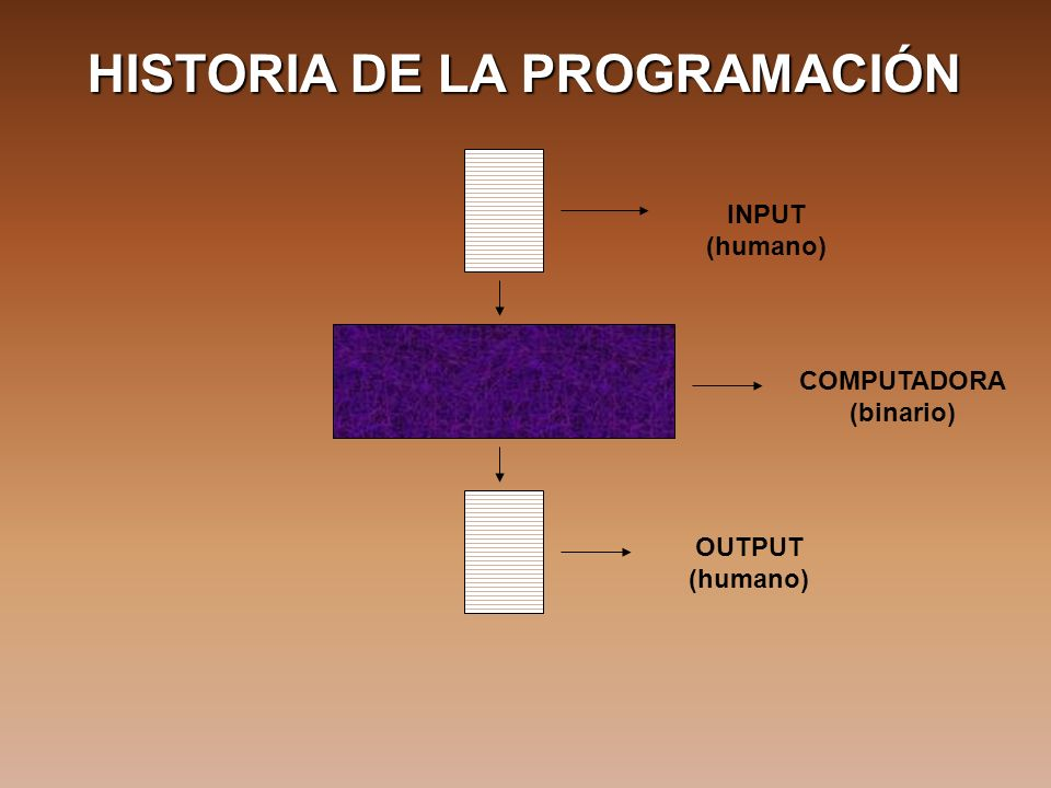 HISTORIA DE LA PROGRAMACIÓN INPUT (humano) COMPUTADORA (binario) OUTPUT (humano)