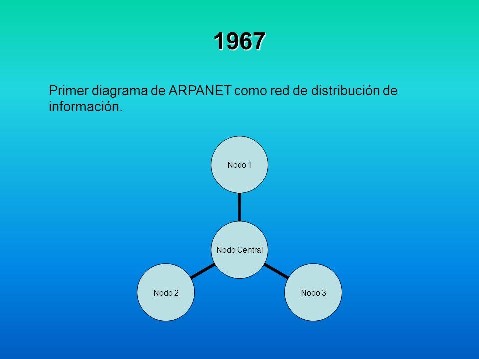 1967 Primer diagrama de ARPANET como red de distribución de información. Nodo Central Nodo 1 Nodo 3 Nodo 2