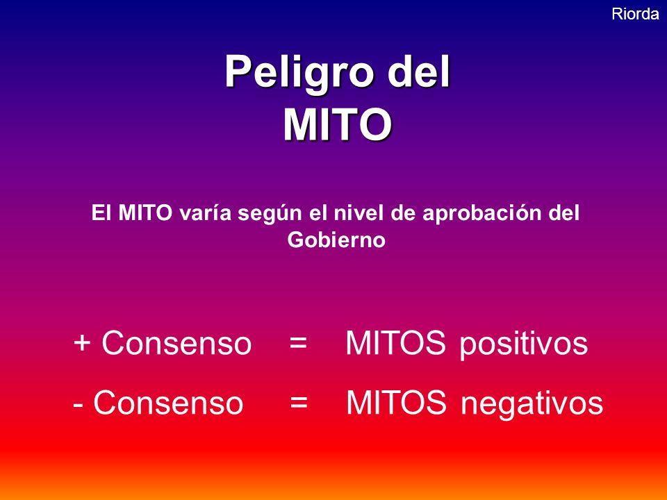 Riorda Peligro del MITO + Consenso = MITOS positivos - Consenso = MITOS negativos El MITO varía según el nivel de aprobación del Gobierno