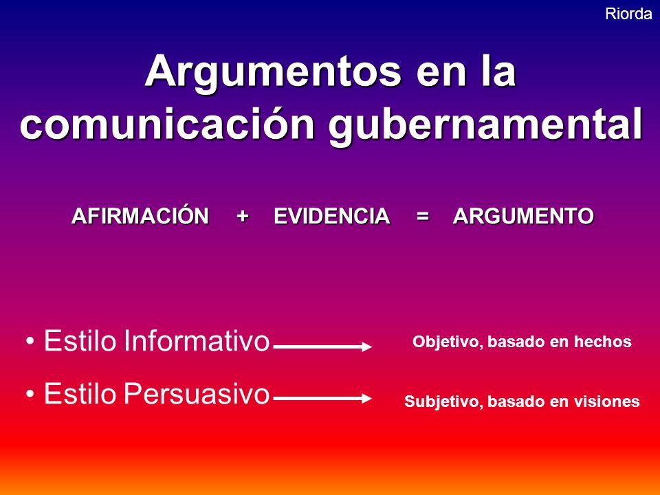 Riorda Argumentos en la comunicación gubernamental Estilo Informativo Estilo Persuasivo AFIRMACIÓN + EVIDENCIA = ARGUMENTO Objetivo, basado en hechos Subjetivo, basado en visiones
