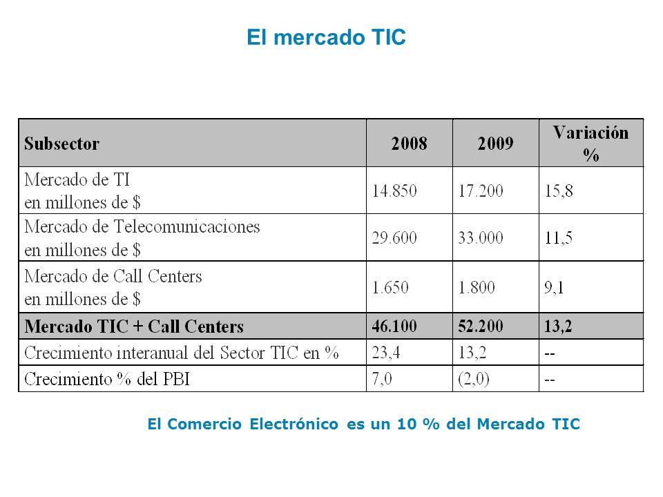 El mercado TIC El Comercio Electrónico es un 10 % del Mercado TIC