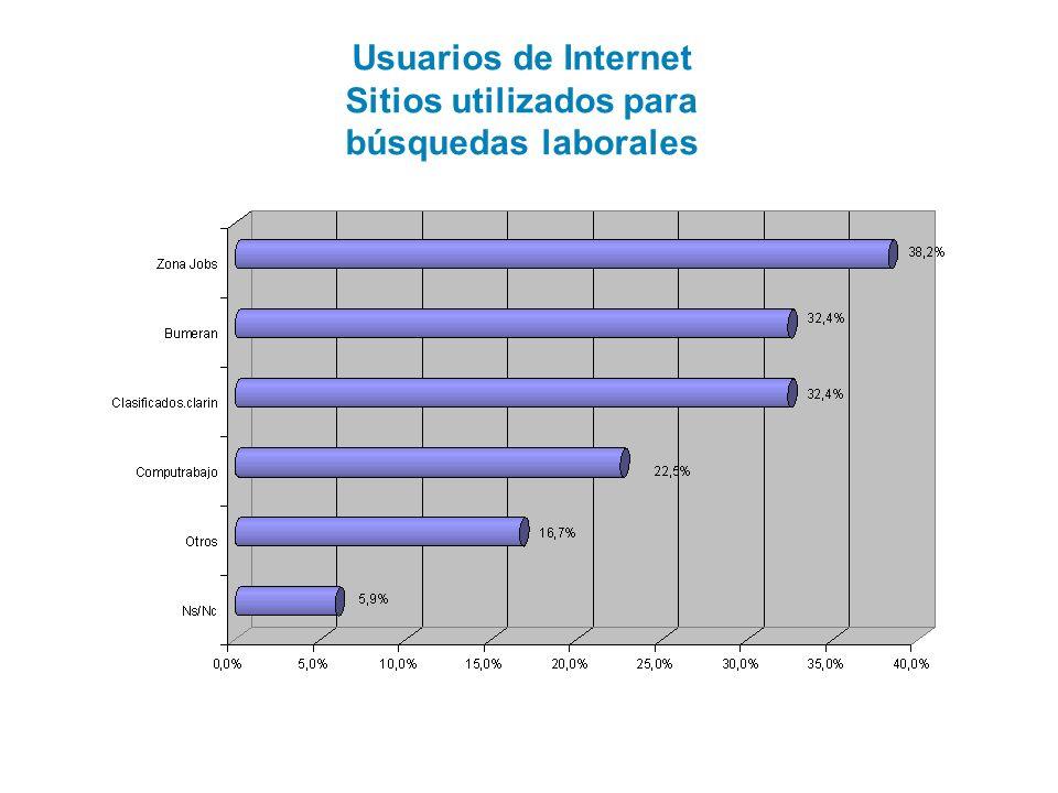 Usuarios de Internet Sitios utilizados para búsquedas laborales