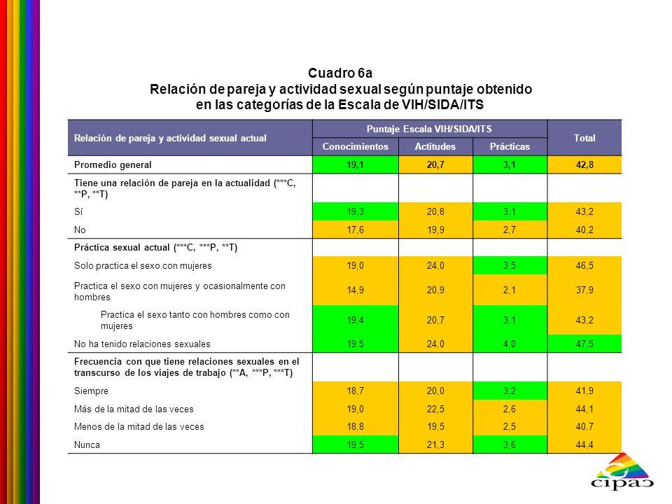 Cuadro 6a Relación de pareja y actividad sexual según puntaje obtenido en las categorías de la Escala de VIH/SIDA/ITS Relación de pareja y actividad s