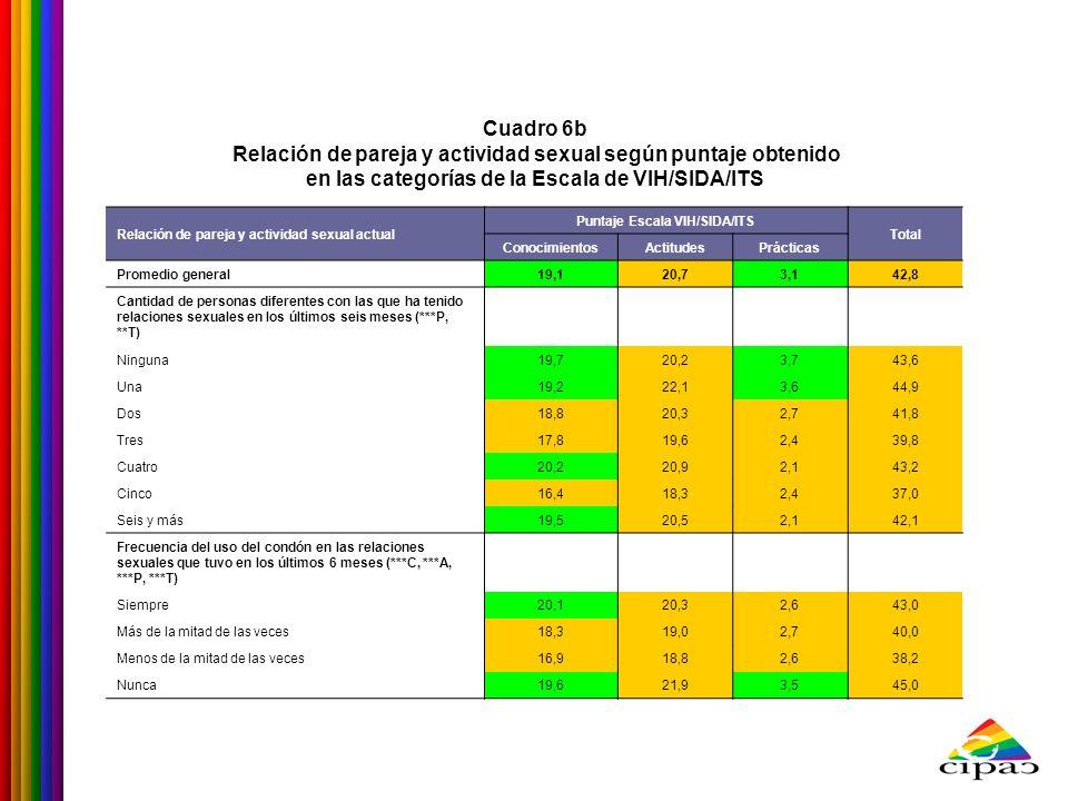 Relación de pareja y actividad sexual actual Puntaje Escala VIH/SIDA/ITS Total ConocimientosActitudesPrácticas Promedio general19,120,73,142,8 Cantida