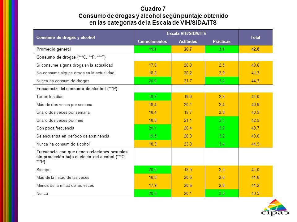 Cuadro 7 Consumo de drogas y alcohol según puntaje obtenido en las categorías de la Escala de VIH/SIDA/ITS Consumo de drogas y alcohol Escala VIH/SIDA