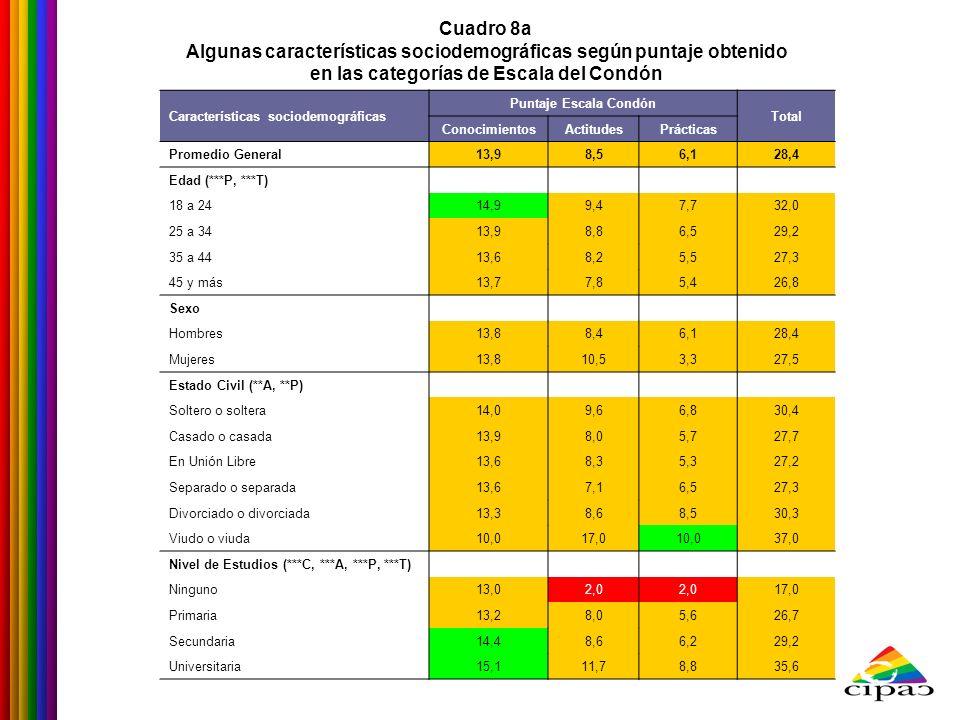 Cuadro 8a Algunas características sociodemográficas según puntaje obtenido en las categorías de Escala del Condón Características sociodemográficas Pu