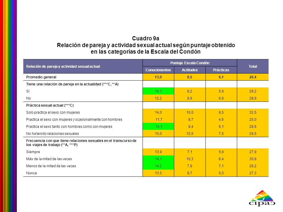 Cuadro 9a Relación de pareja y actividad sexual actual según puntaje obtenido en las categorías de la Escala del Condón Relación de pareja y actividad