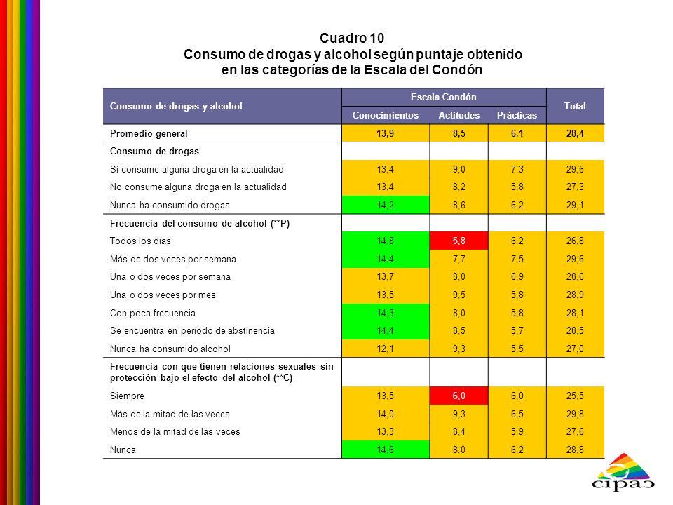 Cuadro 10 Consumo de drogas y alcohol según puntaje obtenido en las categorías de la Escala del Condón Consumo de drogas y alcohol Escala Condón Total