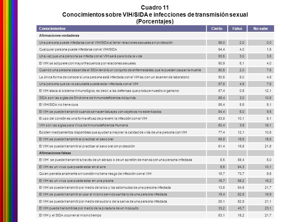 Cuadro 11 Conocimientos sobre VIH/SIDA e infecciones de transmisión sexual (Porcentajes) ConocimientosCiertoFalsoNo sabe Afirmaciones verdaderas Una p