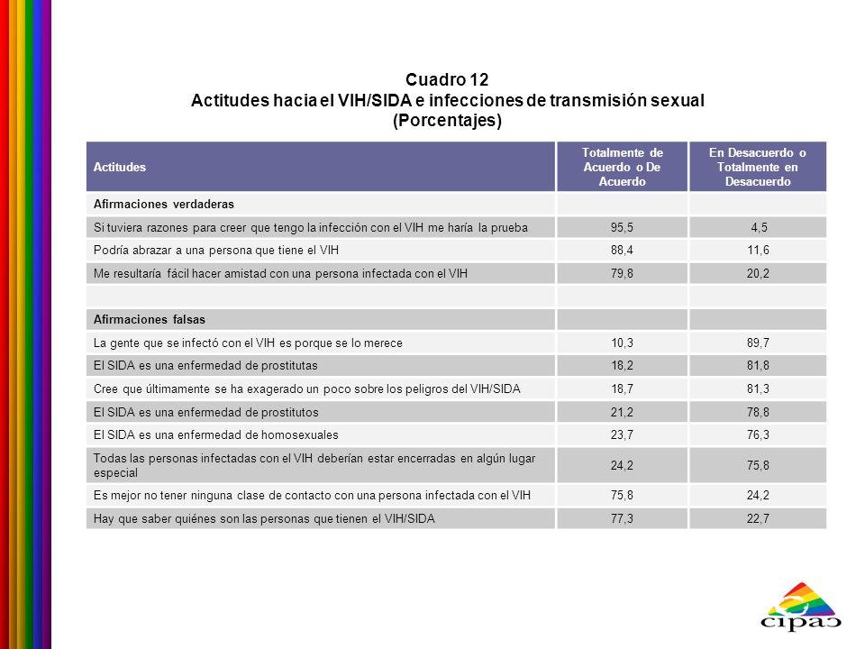 Cuadro 12 Actitudes hacia el VIH/SIDA e infecciones de transmisión sexual (Porcentajes) Actitudes Totalmente de Acuerdo o De Acuerdo En Desacuerdo o T