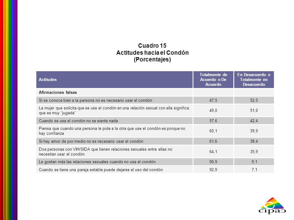 Cuadro 15 Actitudes hacia el Condón (Porcentajes) Actitudes Totalmente de Acuerdo o De Acuerdo En Desacuerdo o Totalmente en Desacuerdo Afirmaciones f