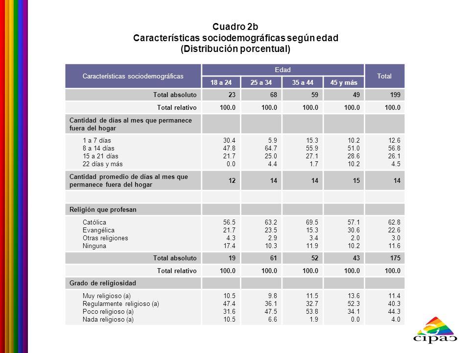 Cuadro 2b Características sociodemográficas según edad (Distribución porcentual) Características sociodemográficas Edad Total 18 a 2425 a 3435 a 4445