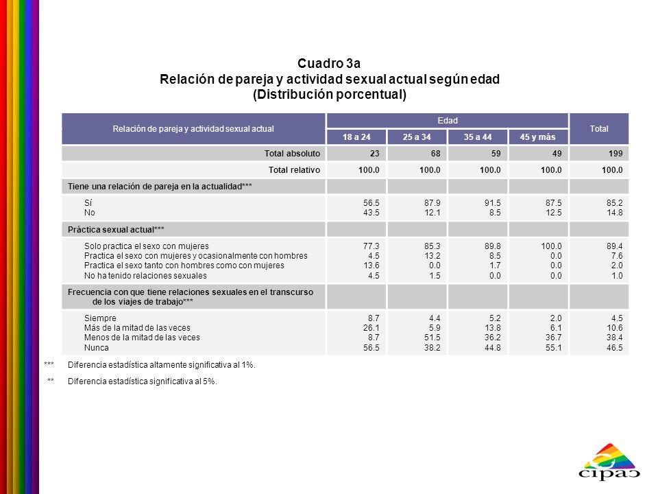 Cuadro 3a Relación de pareja y actividad sexual actual según edad (Distribución porcentual) Relación de pareja y actividad sexual actual Edad Total 18