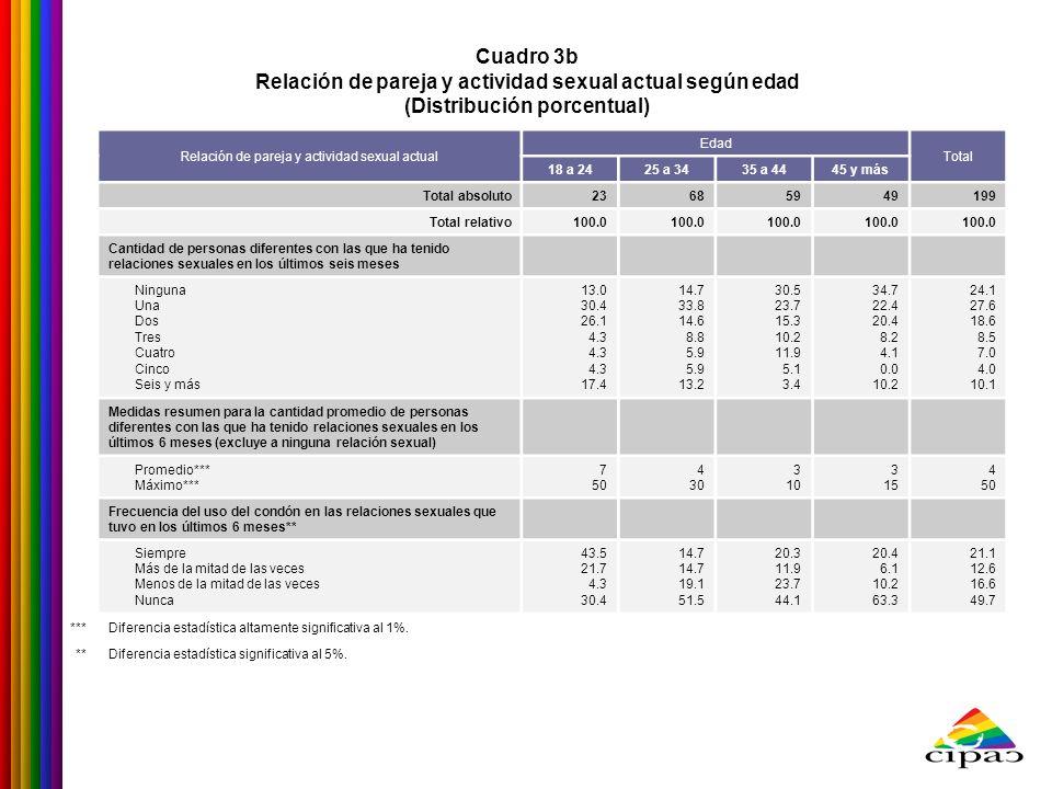 Cuadro 3b Relación de pareja y actividad sexual actual según edad (Distribución porcentual) Relación de pareja y actividad sexual actual Edad Total 18