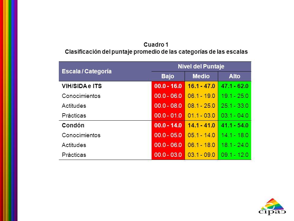 Cuadro 1 Clasificación del puntaje promedio de las categorías de las escalas Escala / Categoría Nivel del Puntaje BajoMedioAlto VIH/SIDA e ITS00.0 - 1