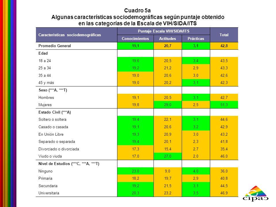 Cuadro 5a Algunas características sociodemográficas según puntaje obtenido en las categorías de la Escala de VIH/SIDA/ITS Características sociodemográ
