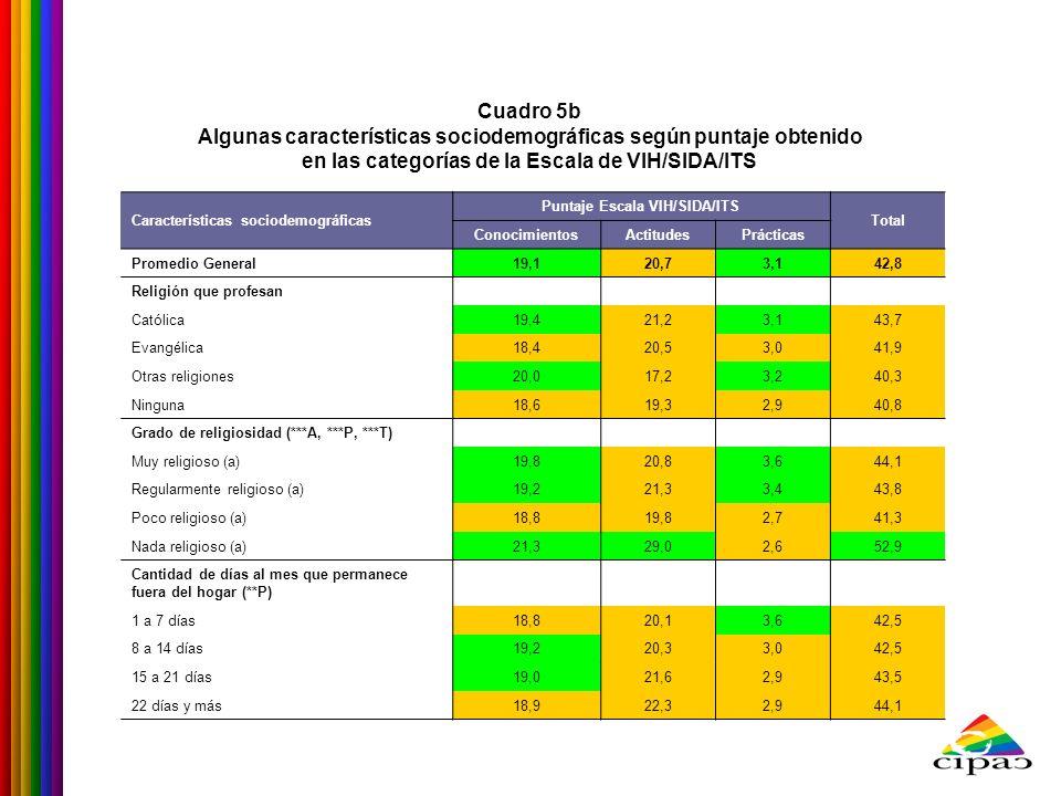 Características sociodemográficas Puntaje Escala VIH/SIDA/ITS Total ConocimientosActitudesPrácticas Promedio General19,120,73,142,8 Religión que profe