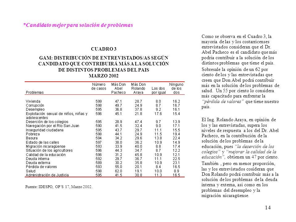 14 Como se observa en el Cuadro 3, la mayoría de las y los costarricenses entrevistados consideran que el Dr.