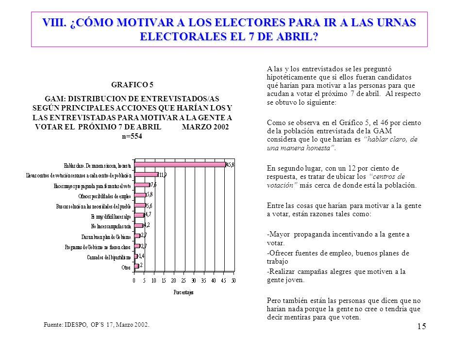 15 VIII. ¿CÓMO MOTIVAR A LOS ELECTORES PARA IR A LAS URNAS ELECTORALES EL 7 DE ABRIL.