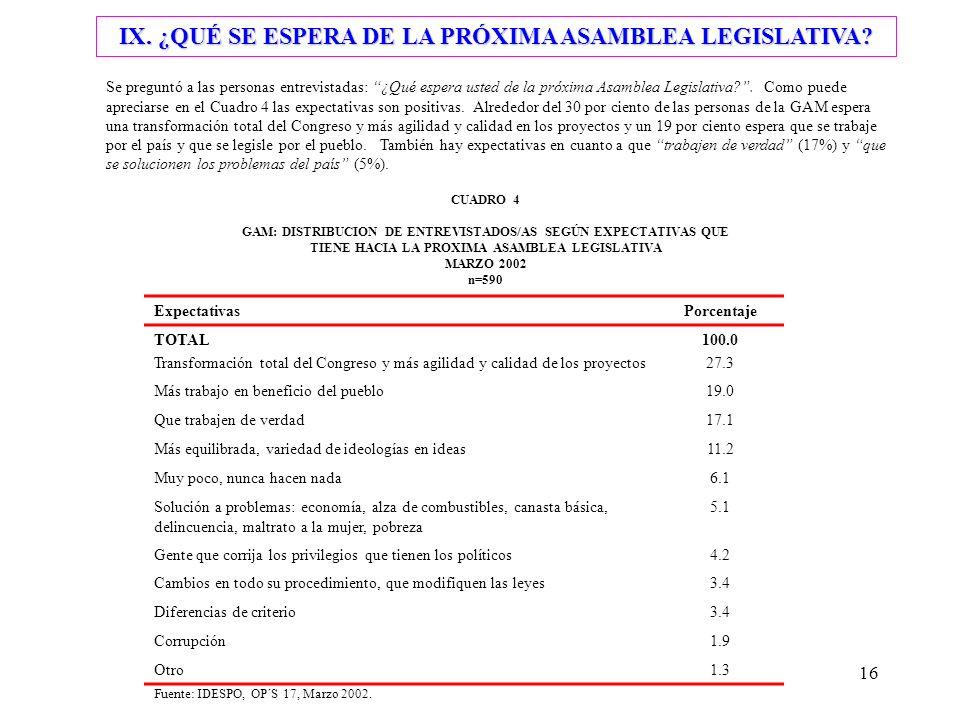 16 IX. ¿QUÉ SE ESPERA DE LA PRÓXIMA ASAMBLEA LEGISLATIVA.