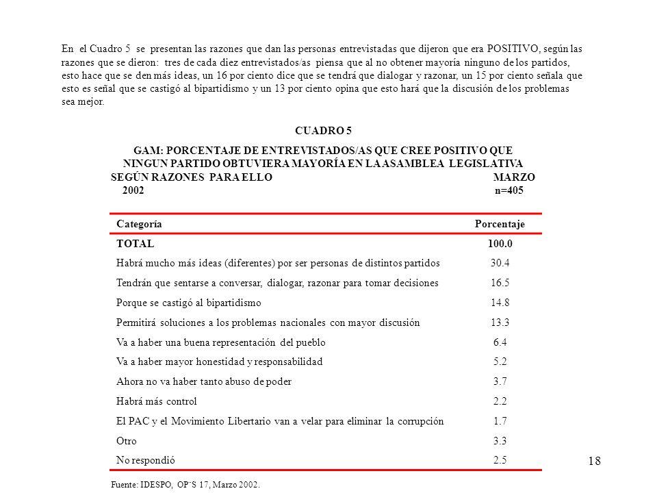 18 CUADRO 5 GAM: PORCENTAJE DE ENTREVISTADOS/AS QUE CREE POSITIVO QUE NINGUN PARTIDO OBTUVIERA MAYORÍA EN LA ASAMBLEA LEGISLATIVA SEGÚN RAZONES PARA ELLO MARZO 2002 n=405 En el Cuadro 5 se presentan las razones que dan las personas entrevistadas que dijeron que era POSITIVO, según las razones que se dieron: tres de cada diez entrevistados/as piensa que al no obtener mayoría ninguno de los partidos, esto hace que se den más ideas, un 16 por ciento dice que se tendrá que dialogar y razonar, un 15 por ciento señala que esto es señal que se castigó al bipartidismo y un 13 por ciento opina que esto hará que la discusión de los problemas sea mejor.