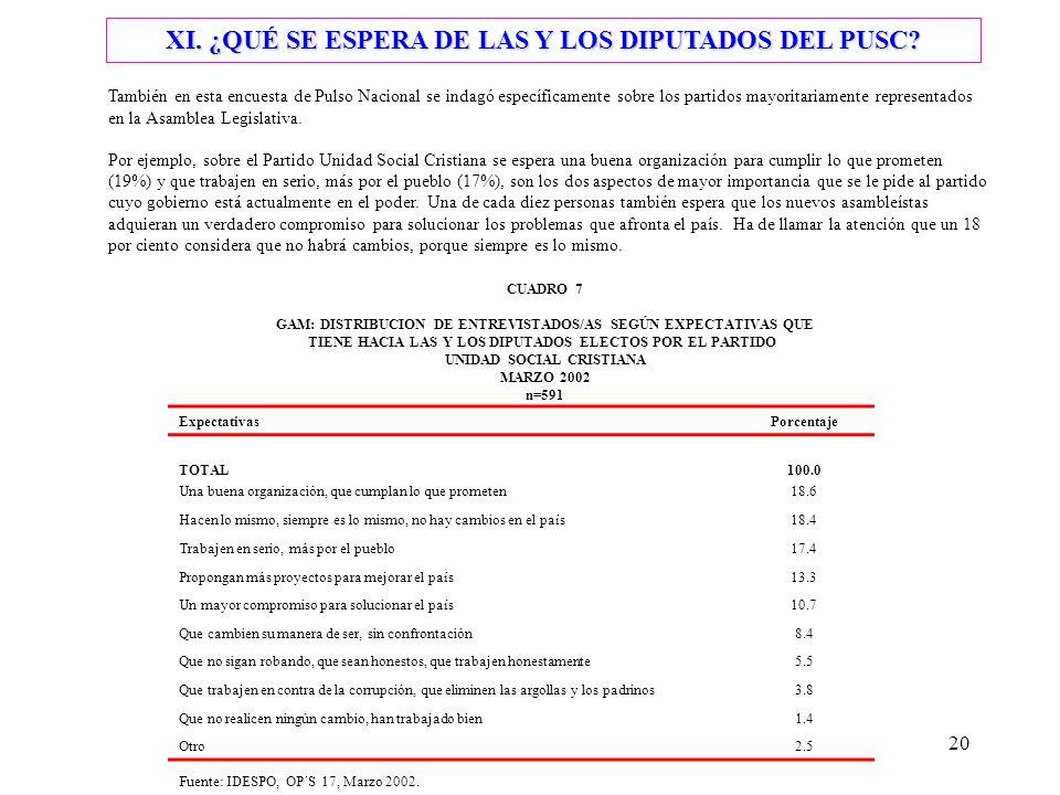 20 XI. ¿QUÉ SE ESPERA DE LAS Y LOS DIPUTADOS DEL PUSC.