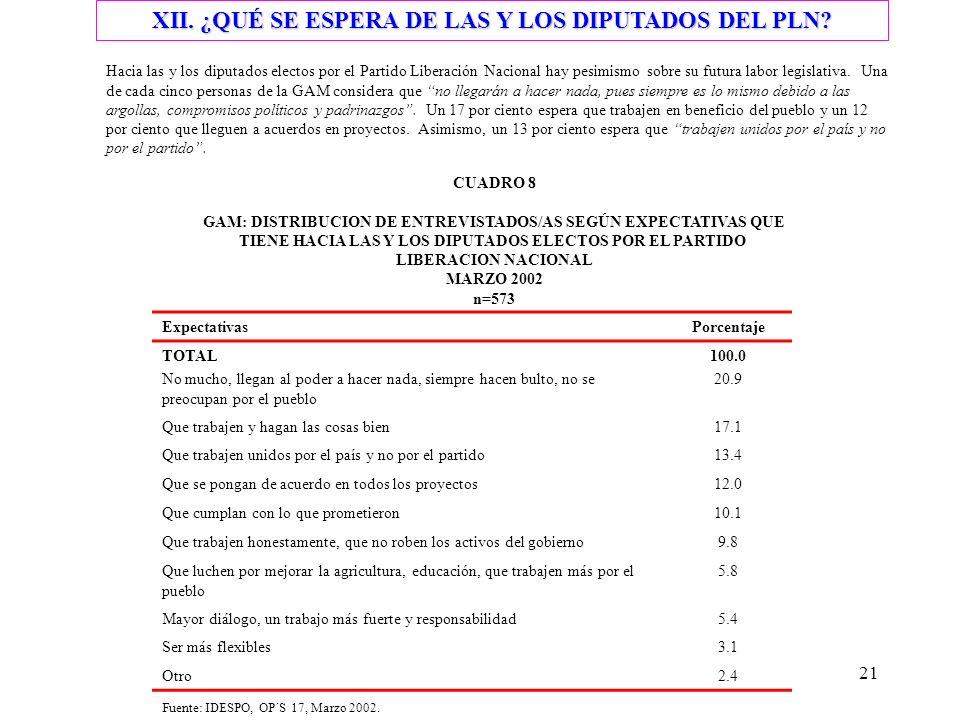 21 XII. ¿QUÉ SE ESPERA DE LAS Y LOS DIPUTADOS DEL PLN.