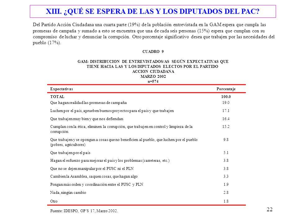 22 XIII. ¿QUÉ SE ESPERA DE LAS Y LOS DIPUTADOS DEL PAC.